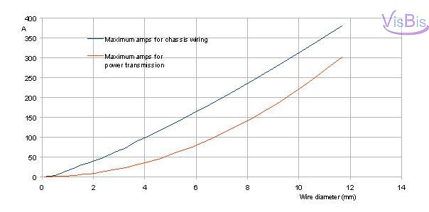 Graph Maximum Amps power transmit